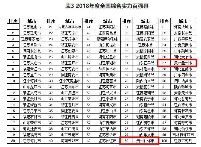 """[贵州新闻]赞!刚刚公布的一波""""全国百强榜单"""",贵州这几个地方"""