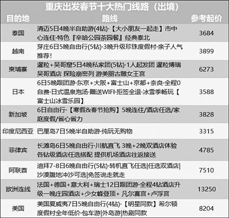 12月冰雪游成热宠 重庆人走哪些地方划得着?