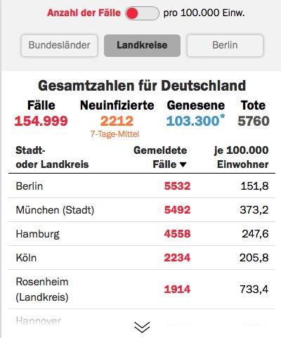 德国累计确诊破万